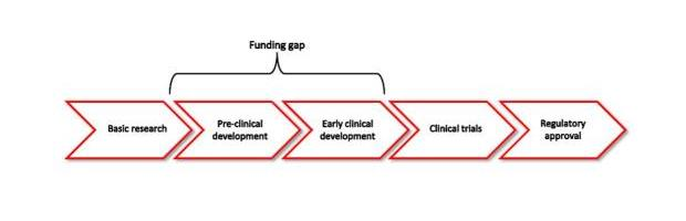 Diagram of research process, with funding gap between basic research and clinical trials