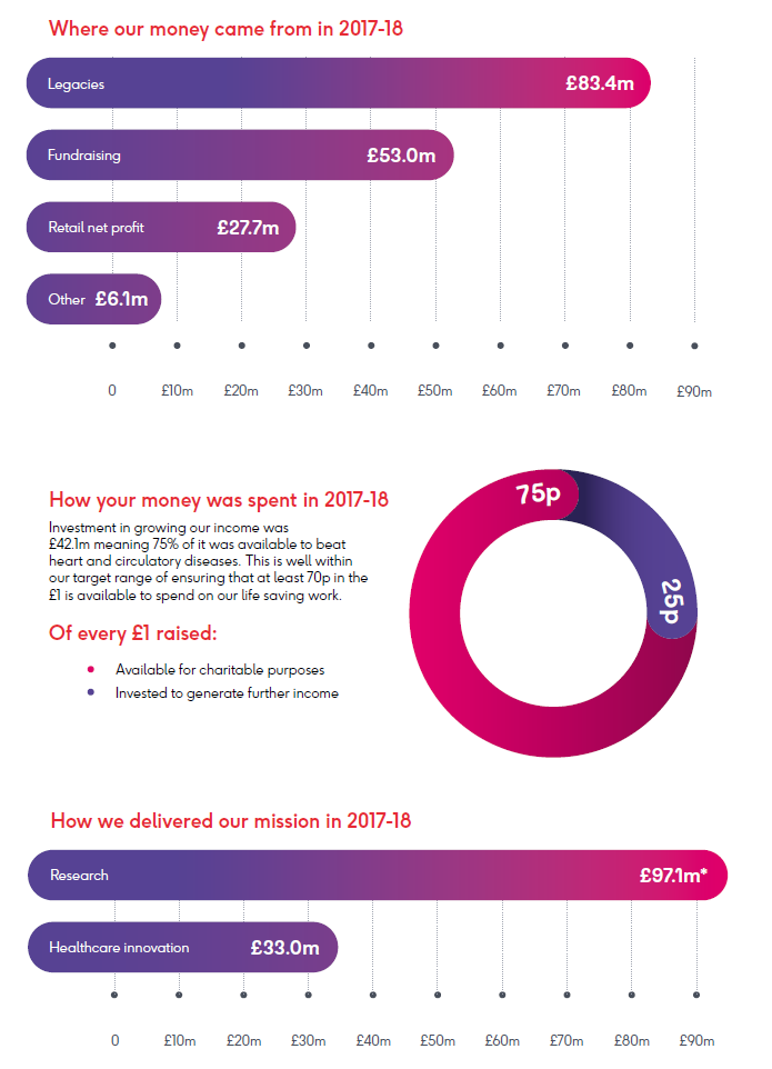 Annual report figures on an infographic