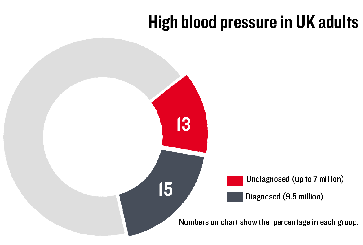 A donut chart showing that there are 9.5 million people in the UK who have been diagnosed with high blood pressure and up to 7 million who are undiagnosed