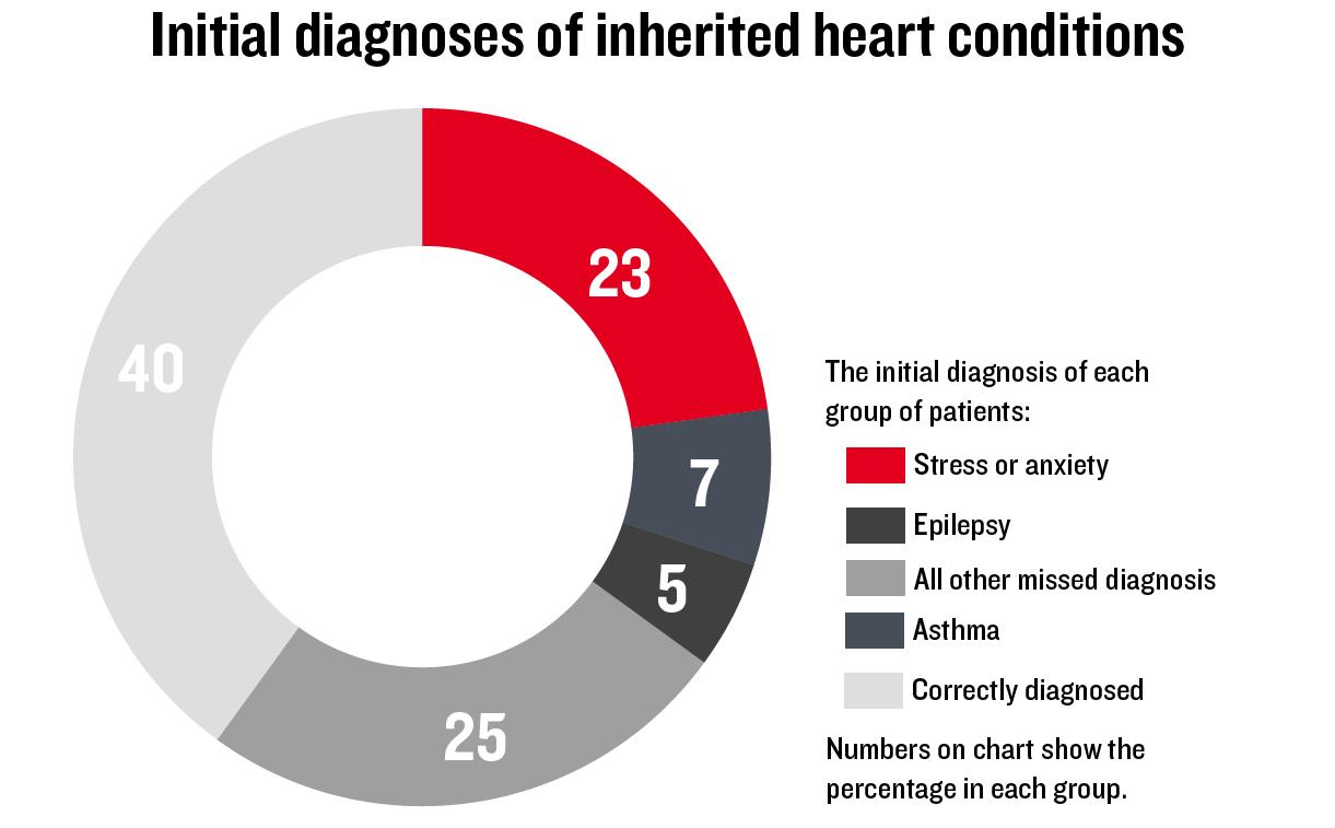 A donut chart showing the conditions with which patients were initially diagnosed