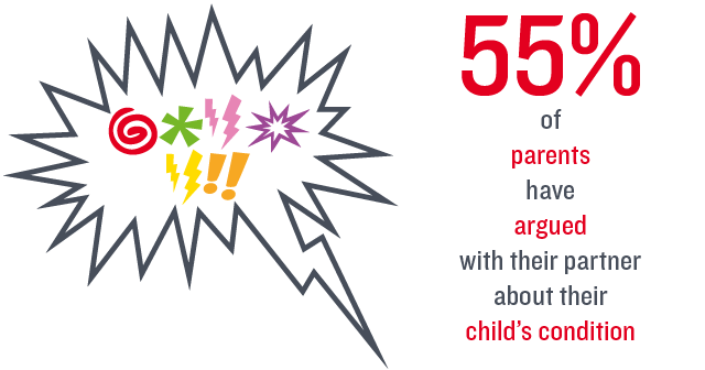 Infographic of stat: 55% of parents have argued with their partner about their child's condition