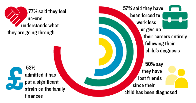 infographic showing stats: 77% said they feel no-one understands what they are going through. 57% said they have been forced to work less or give up their careers entirely following their child's diagnosis. 50% say they have lost friends since their child has been diagnosed. 53% admitted it has put a significant strain on the family finances