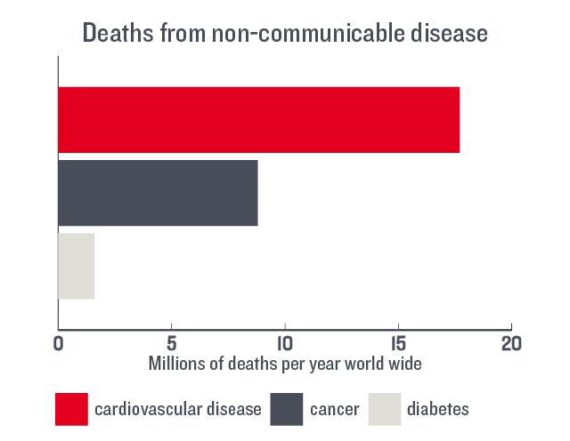A bar chart showing global annual deaths from cardiovascular disease (17.7 million) cancer (8.8 million) and diabetes (1.6 million)